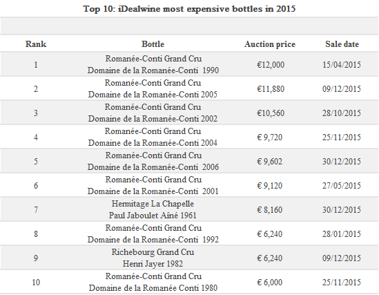 10 Most expensive bottles in 2015